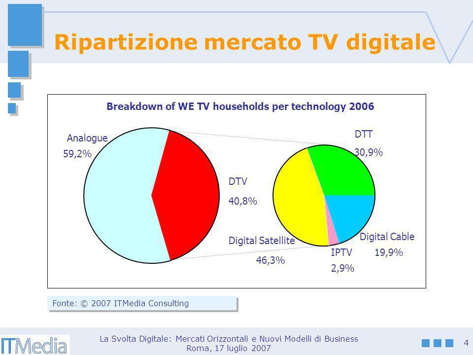 La Svolta Digitale: Mercati Orizzontali e Nuovi Modelli di Business Roma, 17 luglio 2007 5 Avanza il Multichannel Satellite 32% Cable 10%IPTV 4% Non multichannel 41% Multichannel 59% DTT 13% Fonte: © 2007 ITMedia Consulting Multichannel in Francia 2006 Satellite 33,2% Multichannel 81% Non multichannel 19,0% Cable 13,0% DTT 34,8% Multichannel in UK 2006