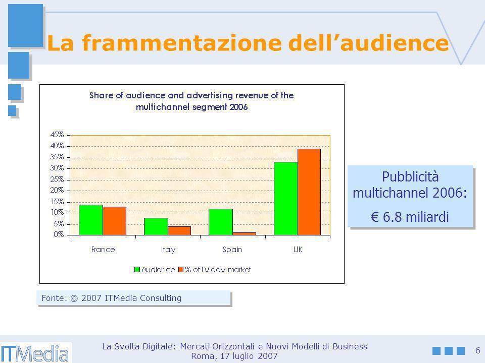 La Svolta Digitale: Mercati Orizzontali e Nuovi Modelli di Business Roma, 17 luglio 2007 6 La frammentazione dellaudience Fonte: © 2007 ITMedia Consulting Pubblicità multichannel 2006: 6.8 miliardi Pubblicità multichannel 2006: 6.8 miliardi