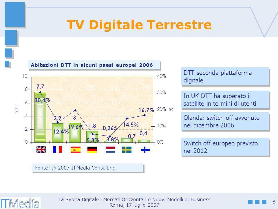 La Svolta Digitale: Mercati Orizzontali e Nuovi Modelli di Business Roma, 17 luglio 2007 8 TV Digitale Terrestre Fonte: © 2007 ITMedia Consulting Abit