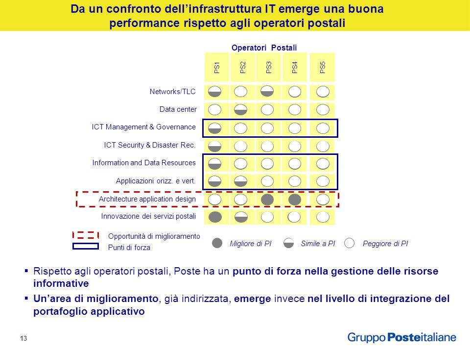 12 Benchmark con gli altri operatori postali EBIT/RICAVI TOTALI Fonte: Bilanci operatori (*) EBIT ratio con consolidamento ad equity di Poste Vita e B