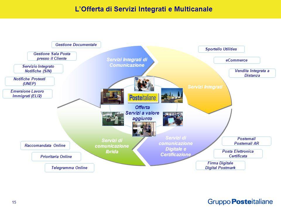 14 Agenda Economia moderna e reti di valore: il contributo di Poste Le infrastrutture di rete di Poste Italiane Il confronto con le realtà internazion
