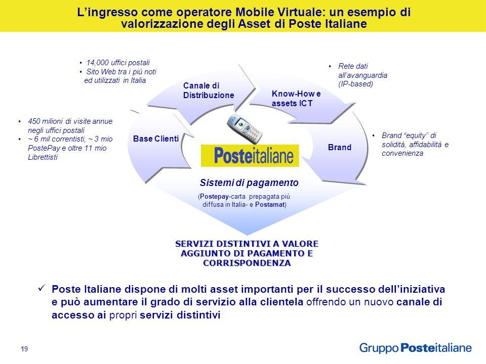 18 Poste Italiane, grazie alla valorizzazione dei propri asset materiali e immateriali ha sviluppato una piattaforma, unica sul mercato, in grado di i
