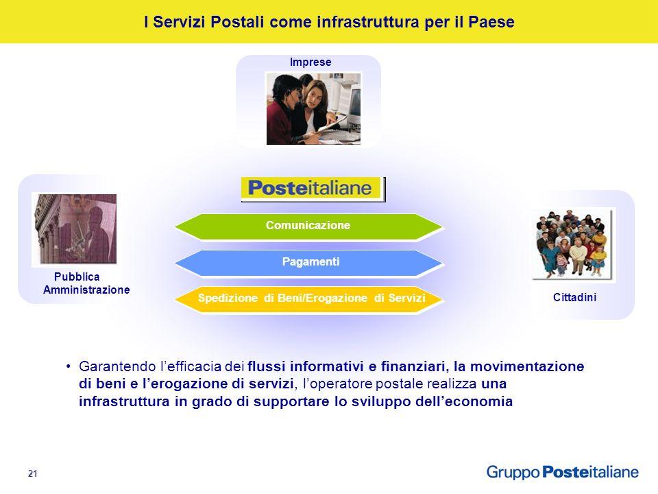 20 Agenda Economia moderna e reti di valore: il contributo di Poste Le infrastrutture di rete di Poste Italiane Il confronto con le realtà internazion