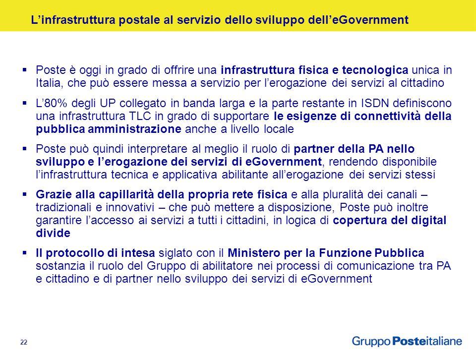 21 I Servizi Postali come infrastruttura per il Paese Pubblica Amministrazione Cittadini Imprese Comunicazione Pagamenti Spedizione di Beni/Erogazione