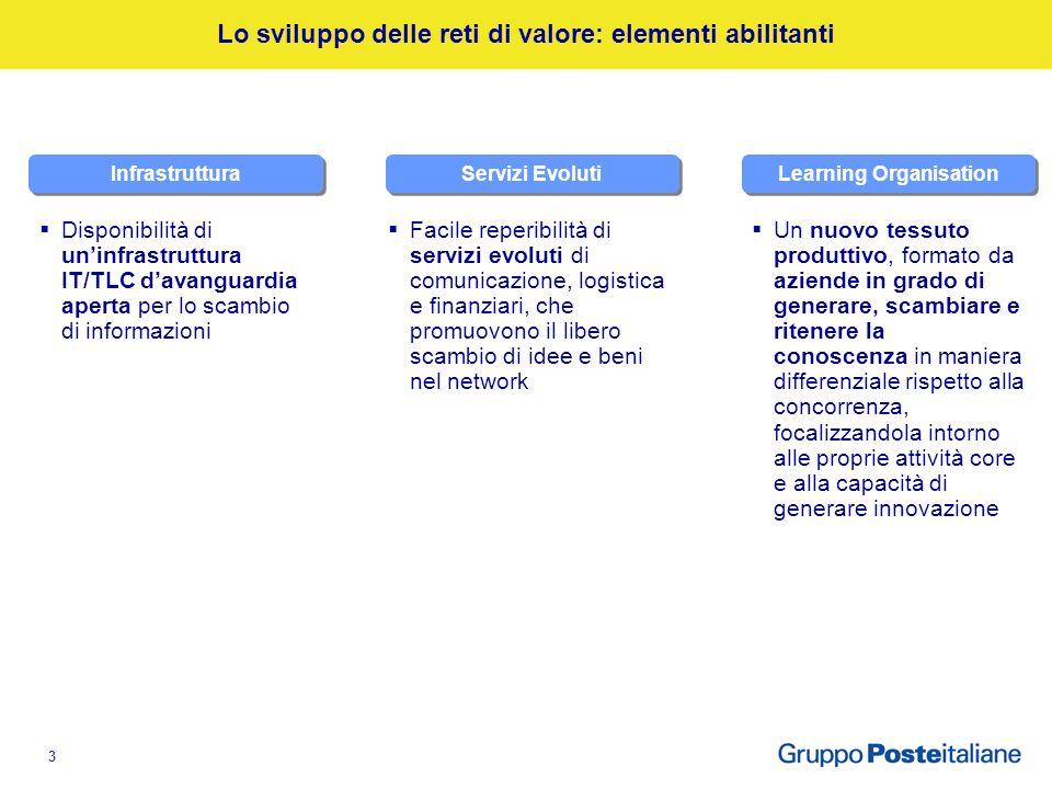 3 Lo sviluppo delle reti di valore: elementi abilitanti Infrastruttura Servizi Evoluti Learning Organisation Disponibilità di uninfrastruttura IT/TLC davanguardia aperta per lo scambio di informazioni Facile reperibilità di servizi evoluti di comunicazione, logistica e finanziari, che promuovono il libero scambio di idee e beni nel network Un nuovo tessuto produttivo, formato da aziende in grado di generare, scambiare e ritenere la conoscenza in maniera differenziale rispetto alla concorrenza, focalizzandola intorno alle proprie attività core e alla capacità di generare innovazione