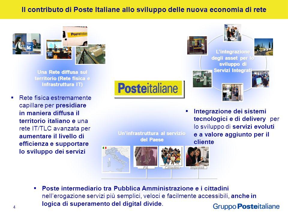 14 Agenda Economia moderna e reti di valore: il contributo di Poste Le infrastrutture di rete di Poste Italiane Il confronto con le realtà internazionali Lintegrazione degli asset per lo sviluppo dei nuovi servizi Uninfrastruttura al servizio del Paese e delle imprese