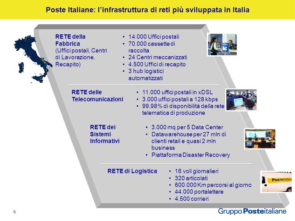 5 Agenda Economia moderna e reti di valore: il contributo di Poste Le infrastrutture di rete di Poste Italiane Il confronto con le realtà internaziona