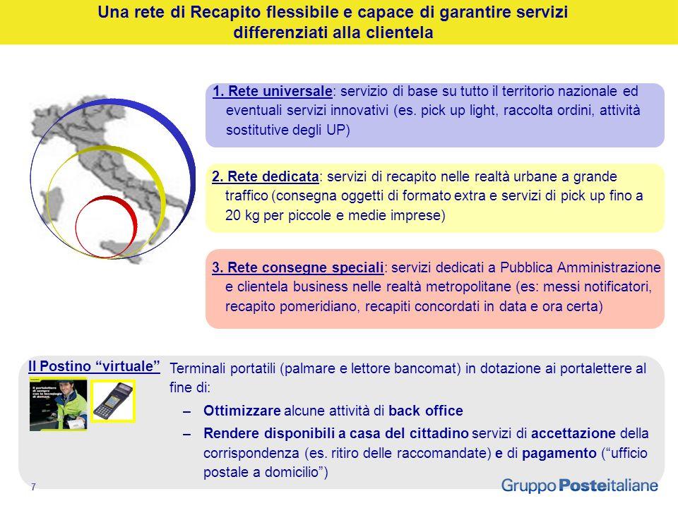 6 RETE della Fabbrica (Uffici postali, Centri di Lavorazione, Recapito) 14.000 Uffici postali 70.000 cassette di raccolta 24 Centri meccanizzati 4.500