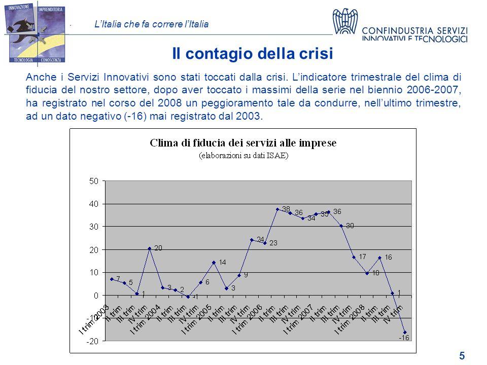 LItalia che fa correre lItalia 5 Il contagio della crisi Anche i Servizi Innovativi sono stati toccati dalla crisi.