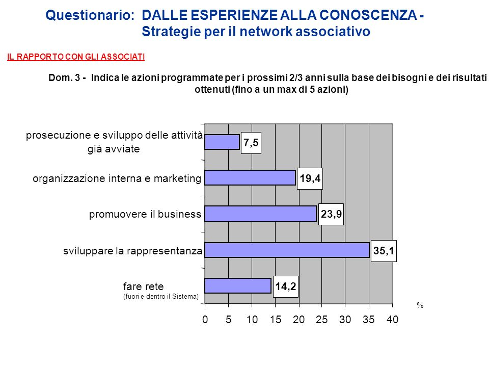 Questionario: DALLE ESPERIENZE ALLA CONOSCENZA - Strategie per il network associativo Dom.