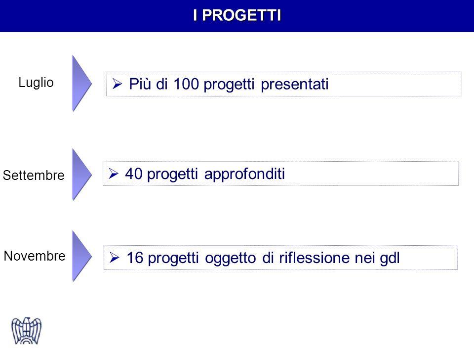 Luglio Più di 100 progetti presentati Settembre 40 progetti approfonditi Novembre 16 progetti oggetto di riflessione nei gdl I PROGETTI