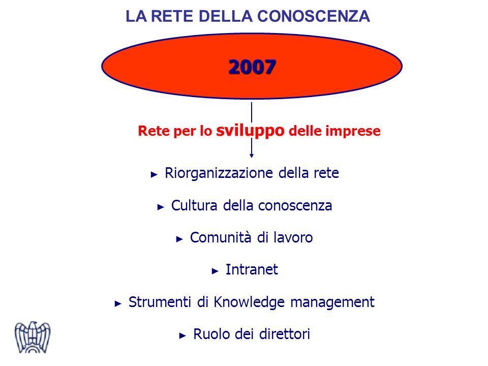 Riorganizzazione della rete Cultura della conoscenza Comunità di lavoro Intranet Strumenti di Knowledge management Ruolo dei direttori Rete per lo sviluppo delle imprese 2007 LA RETE DELLA CONOSCENZA