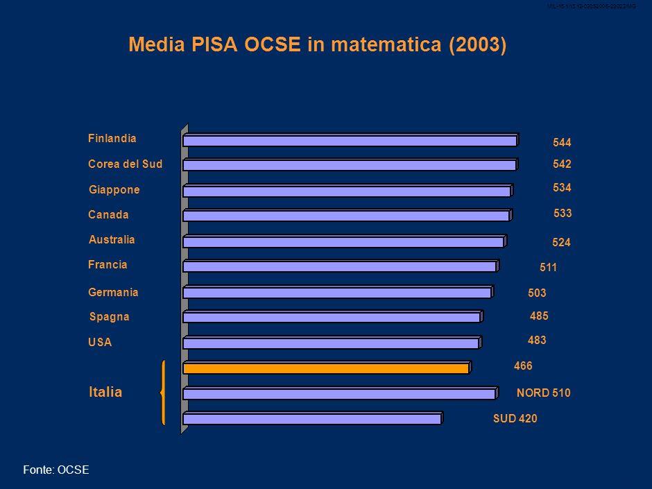 MIL-15.1/13.12-02052008-23022/MG 16 USA: insegnanti, spesa e risultati di qualità Indice lineare 60 50 40 30 20 10 70 1975 198019851990 1970 19952000 2005 Spesa per studente ($ 2004) Rapporto studenti - insegnanti Literacy (17 anni) Literacy (13 anni) Literacy (9 anni) Fonte: OCSE