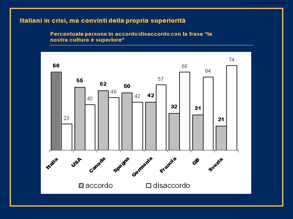 MIL-15.1/13.12-02052008-23022/MG 21 3 priorità per rilanciare il merito nel sistema educativo italiano 1.