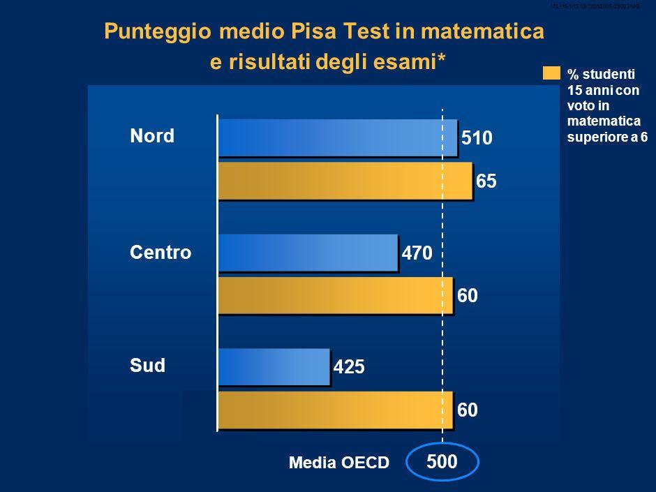 MIL-15.1/13.12-02052008-23022/MG 5 Punteggio medio Pisa Test in matematica e risultati degli esami* Nord Centro Sud % studenti 15 anni con voto in matematica superiore a 6 500 Media OECD
