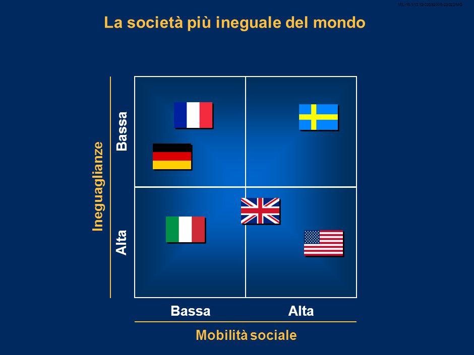 8 Il Paese più ineguale ed ingiusto Disuguaglianza sociale* SF Italia DGBUSA J *Rapporto tra il reddito del 10% più ricco e più povero della popolazione Mobilità sociale** Italia FGBDSUSA **Percentuale di persone nate in una famiglia operaia che raggiunge la più alta classe sociale