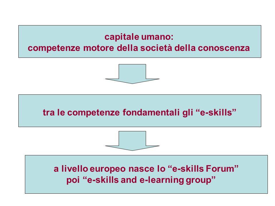 capitale umano: competenze motore della società della conoscenza tra le competenze fondamentali gli e-skills a livello europeo nasce lo e-skills Forum poi e-skills and e-learning group