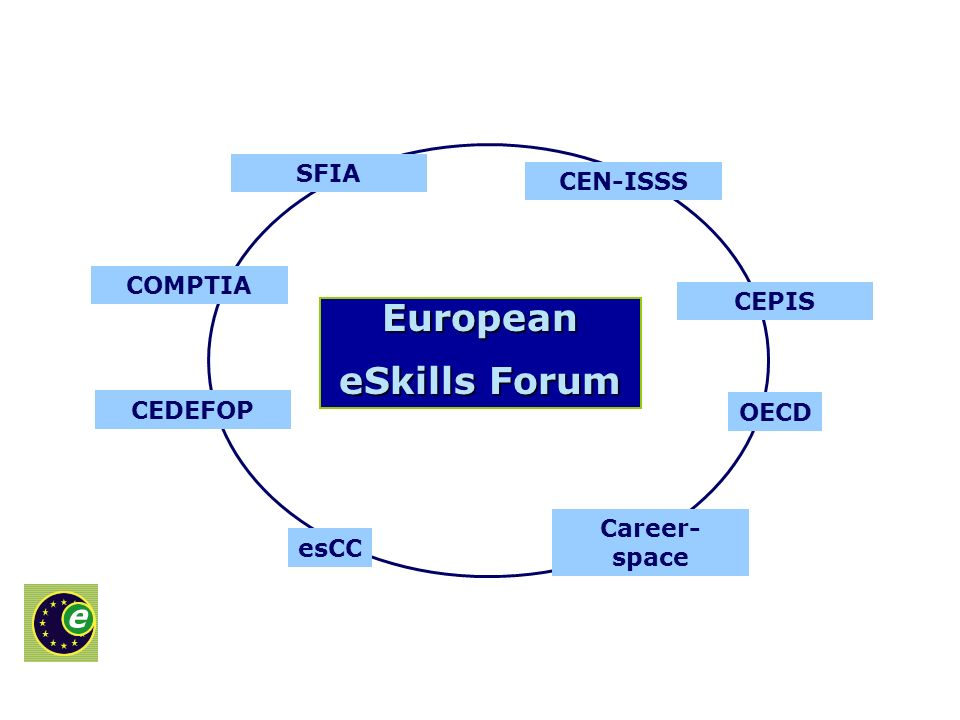 SFIA Career- space COMPTIA CEDEFOP CEN-ISSS CEPIS esCC OECD European eSkills Forum
