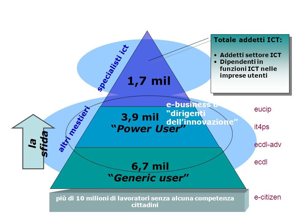 6,7 mil Generic user 3,9 mil Power User 1,7 mil specialisti ict altri mestieri e-business o dirigenti dellinnovazione più di 10 milioni di lavoratori senza alcuna competenza cittadini la sfida Totale addetti ICT: Addetti settore ICT Dipendenti in funzioni ICT nelle imprese utenti Totale addetti ICT: Addetti settore ICT Dipendenti in funzioni ICT nelle imprese utenti eucip it4ps ecdl-adv ecdl e-citizen