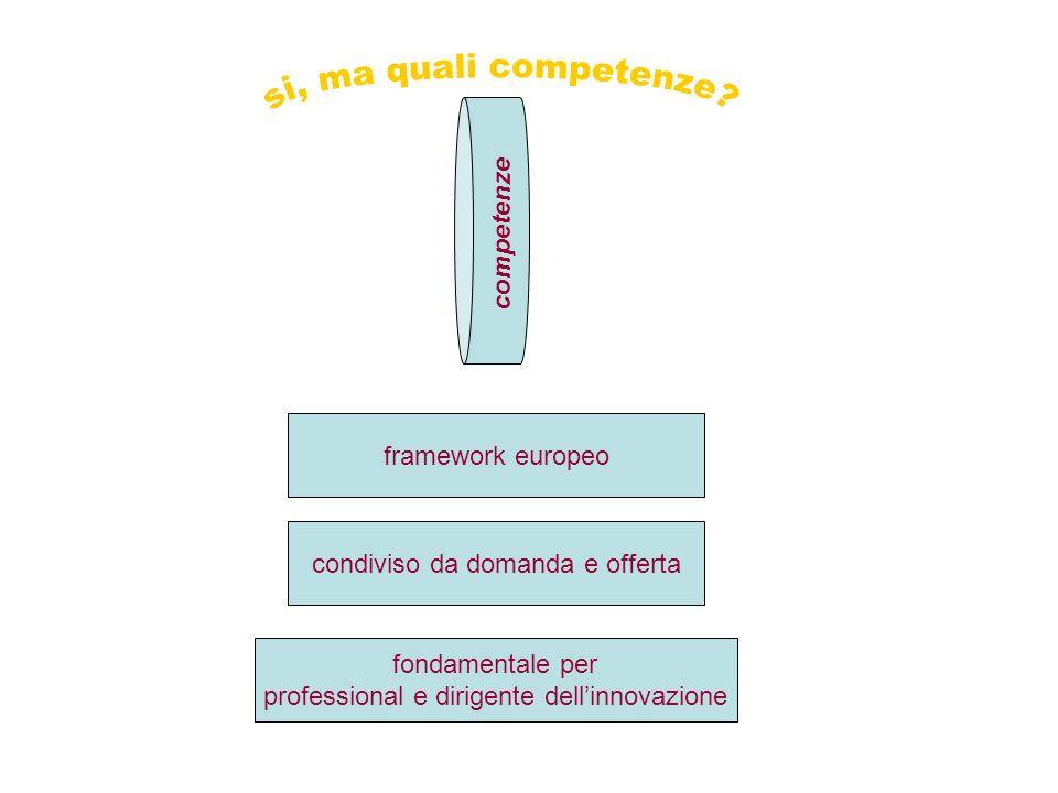 competenze framework europeo condiviso da domanda e offerta fondamentale per professional e dirigente dellinnovazione