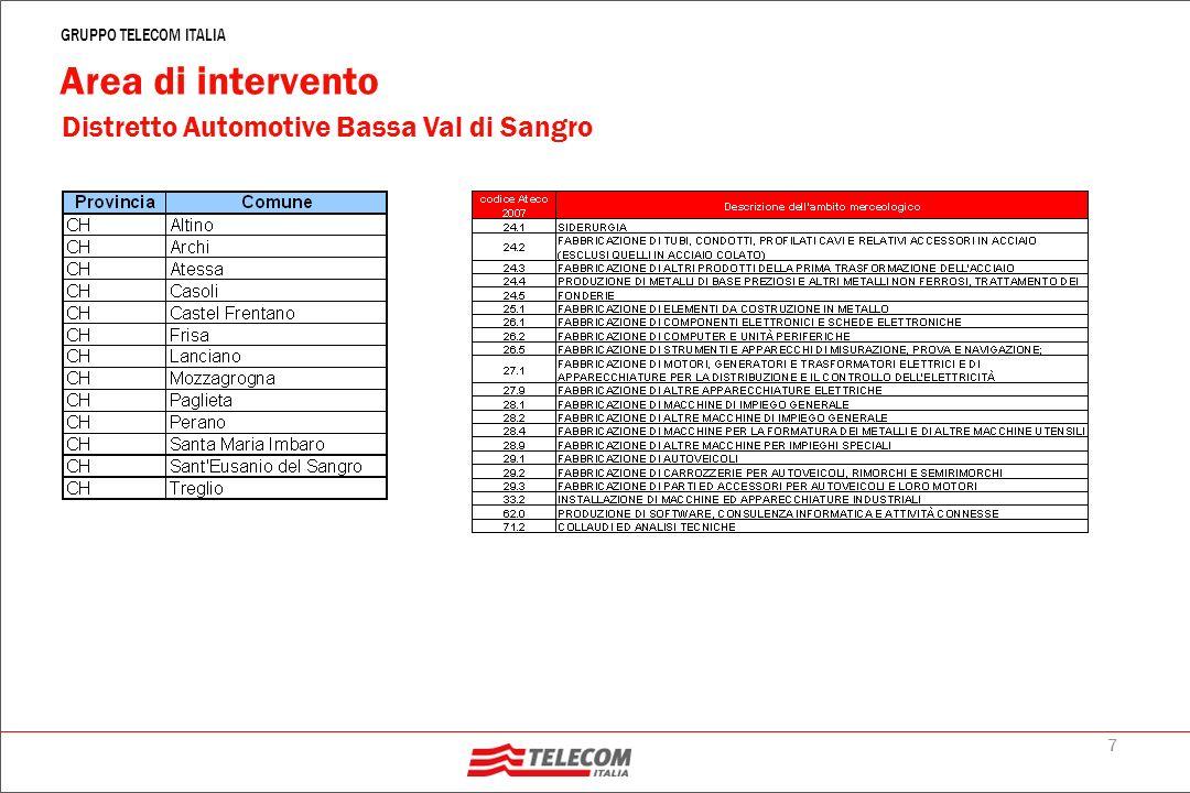 7 GRUPPO TELECOM ITALIA Distretto Automotive Bassa Val di Sangro Area di intervento