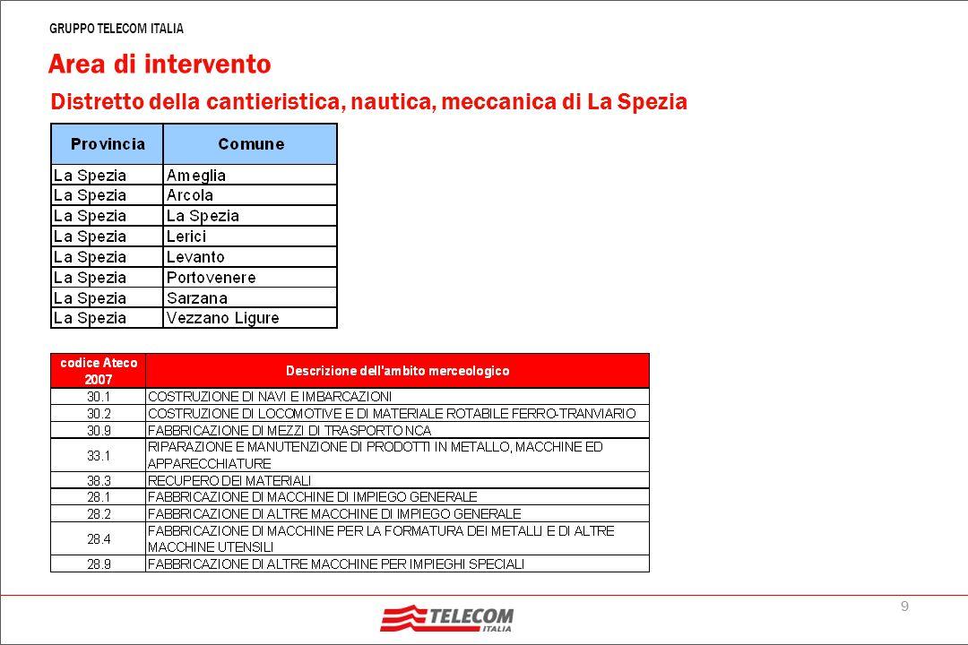 9 GRUPPO TELECOM ITALIA Distretto della cantieristica, nautica, meccanica di La Spezia Area di intervento