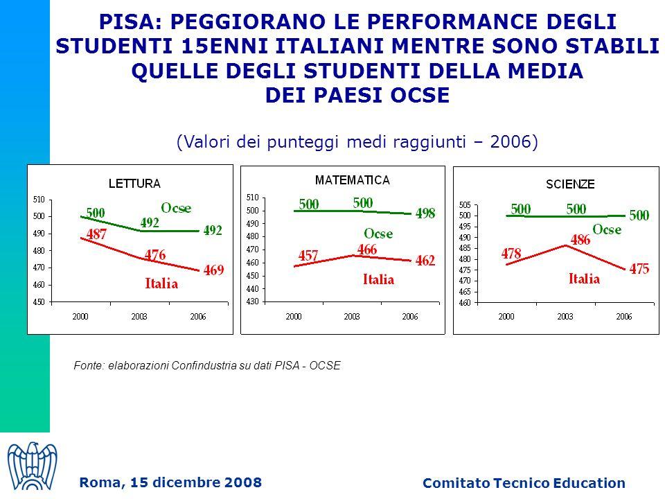 Roma, 15 dicembre 2008 Comitato Tecnico Education PISA: PEGGIORANO LE PERFORMANCE DEGLI STUDENTI 15ENNI ITALIANI MENTRE SONO STABILI QUELLE DEGLI STUDENTI DELLA MEDIA DEI PAESI OCSE (Valori dei punteggi medi raggiunti – 2006) Fonte: elaborazioni Confindustria su dati PISA - OCSE