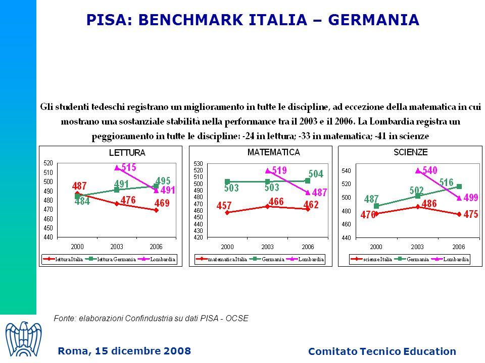 Roma, 15 dicembre 2008 Comitato Tecnico Education PISA: BENCHMARK ITALIA – GERMANIA Fonte: elaborazioni Confindustria su dati PISA - OCSE
