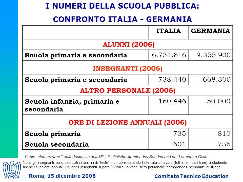 ITALIAGERMANIA ALUNNI (2006) Scuola primaria e secondaria 6.734.8169.355.900 INSEGNANTI (2006) Scuola primaria e secondaria 738.440668.300 ALTRO PERSONALE (2006) Scuola infanzia, primaria e secondaria 160.44650.000 ORE DI LEZIONE ANNUALI (2006) Scuola primaria 735810 Scuola secondaria 601736 I NUMERI DELLA SCUOLA PUBBLICA: CONFRONTO ITALIA - GERMANIA Roma, 15 dicembre 2008 Comitato Tecnico Education Fonte: elaborazioni Confindustria su dati MPI, Statistiche Aemter des Bundes und der Laender e Ocse Nota: gli insegnanti sono calcolati in termini di teste, non considerando lintensità di lavoro (full time – part time); includendo anche i supplenti annuali il n.