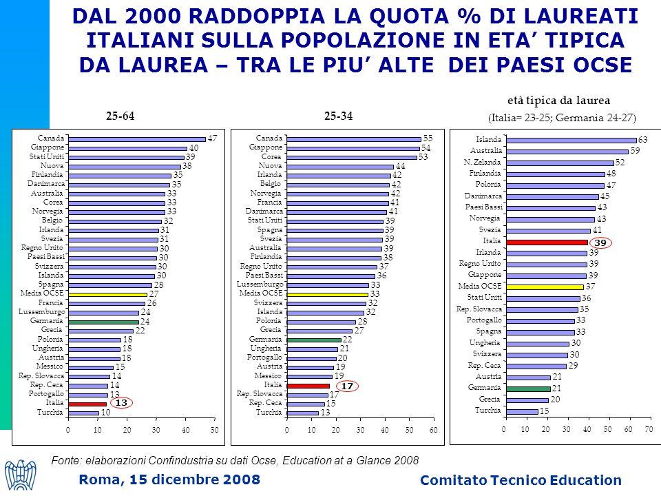 Roma, 15 dicembre 2008 Comitato Tecnico Education Irlanda Italia Svezia Norvegia Paesi Bassi Danimarca Polonia Finlandia N.