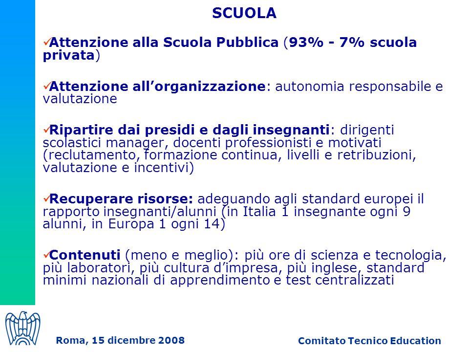 Attenzione alla Scuola Pubblica (93% - 7% scuola privata) Attenzione allorganizzazione: autonomia responsabile e valutazione Ripartire dai presidi e dagli insegnanti: dirigenti scolastici manager, docenti professionisti e motivati (reclutamento, formazione continua, livelli e retribuzioni, valutazione e incentivi) Recuperare risorse: adeguando agli standard europei il rapporto insegnanti/alunni (in Italia 1 insegnante ogni 9 alunni, in Europa 1 ogni 14) Contenuti (meno e meglio): più ore di scienza e tecnologia, più laboratori, più cultura dimpresa, più inglese, standard minimi nazionali di apprendimento e test centralizzati SCUOLA Roma, 15 dicembre 2008 Comitato Tecnico Education