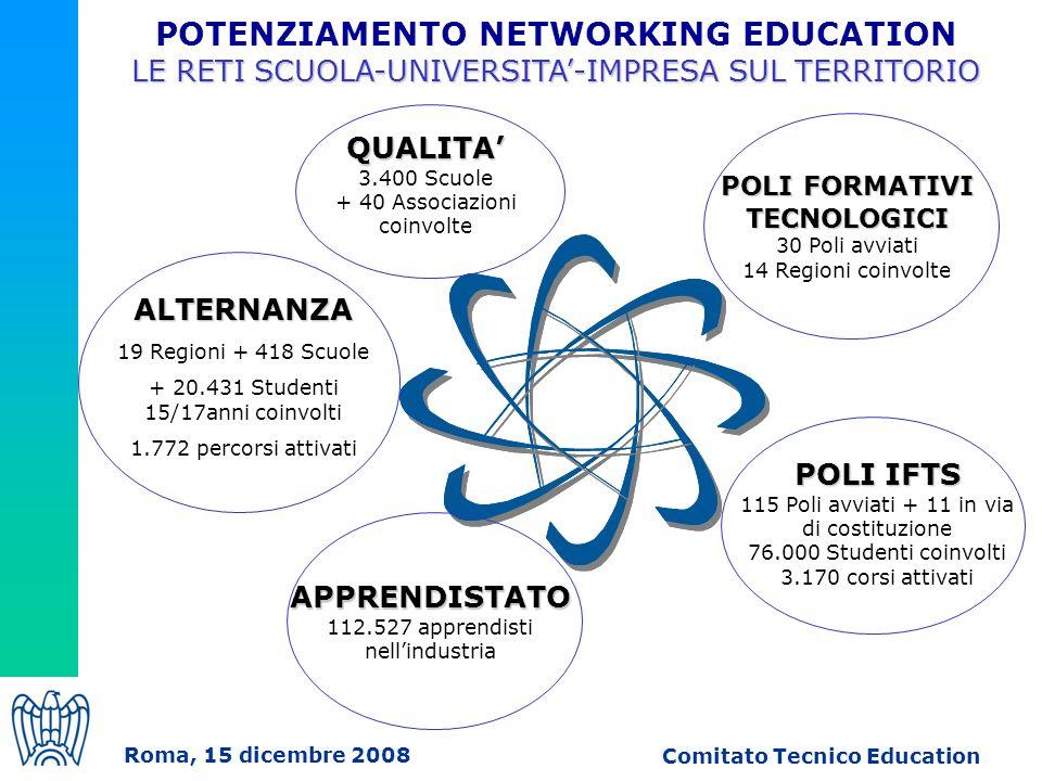 ALTERNANZA 19 Regioni + 418 Scuole + 20.431 Studenti 15/17anni coinvolti 1.772 percorsi attivati POLI IFTS 115 Poli avviati + 11 in via di costituzione 76.000 Studenti coinvolti 3.170 corsi attivati APPRENDISTATO 112.527 apprendisti nellindustria QUALITA 3.400 Scuole + 40 Associazioni coinvolte POTENZIAMENTO NETWORKING EDUCATION LE RETI SCUOLA-UNIVERSITA-IMPRESA SUL TERRITORIO POLI FORMATIVI TECNOLOGICI 30 Poli avviati 14 Regioni coinvolte Roma, 15 dicembre 2008 Comitato Tecnico Education