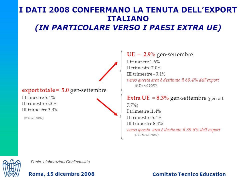 I DATI 2008 CONFERMANO LA TENUTA DELLEXPORT ITALIANO (IN PARTICOLARE VERSO I PAESI EXTRA UE) Fonte: elaborazioni Confindustria Comitato Tecnico Education Roma, 15 dicembre 2008 (8% nel 2007) UE =2.9% gen-settembre I trimestre 1.6 % II trimestre 7.0 % III trimestre - 0.1 % verso questa area è destinato il 60.4% dellexport (6.1 % nel 2007) Extra UE =8.3% gen-settembre (gen-ott.
