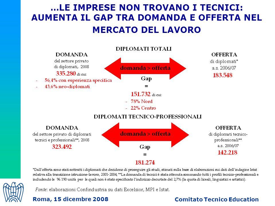 …LE IMPRESE NON TROVANO I TECNICI: AUMENTA IL GAP TRA DOMANDA E OFFERTA NEL MERCATO DEL LAVORO Roma, 15 dicembre 2008 Comitato Tecnico Education