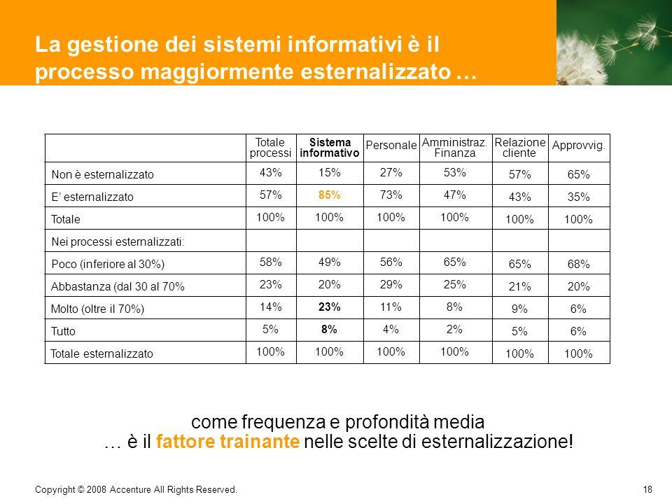 18 Copyright © 2008 Accenture All Rights Reserved. La gestione dei sistemi informativi è il processo maggiormente esternalizzato … Totale processi Sis