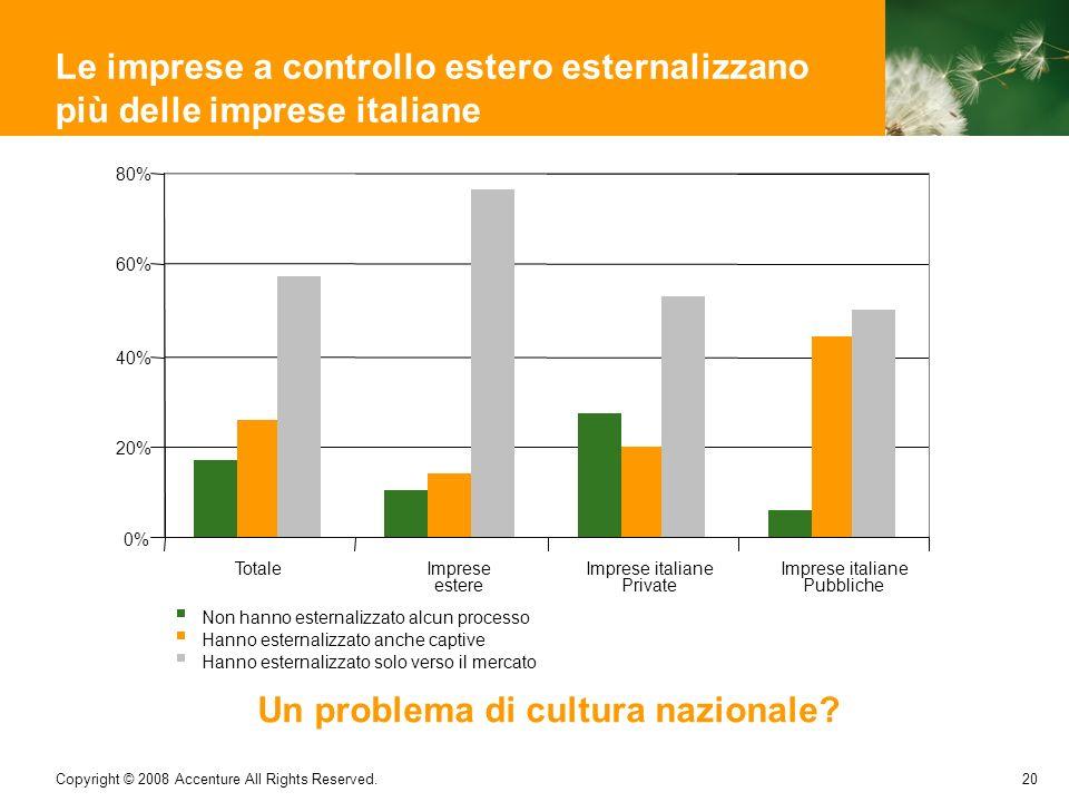 20 Copyright © 2008 Accenture All Rights Reserved. Le imprese a controllo estero esternalizzano più delle imprese italiane 0% 20% 40% 60% 80% TotaleIm