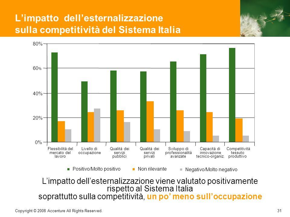 31 Copyright © 2008 Accenture All Rights Reserved. 0% 20% 40% 60 % 80% Flessibilità del mercato del lavoro Livello di occupazione Qualità dei servizi