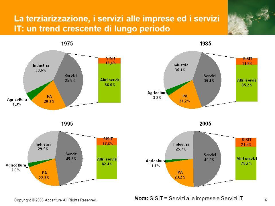 6 Copyright © 2008 Accenture All Rights Reserved. La terziarizzazione, i servizi alle imprese ed i servizi IT: un trend crescente di lungo periodo Not