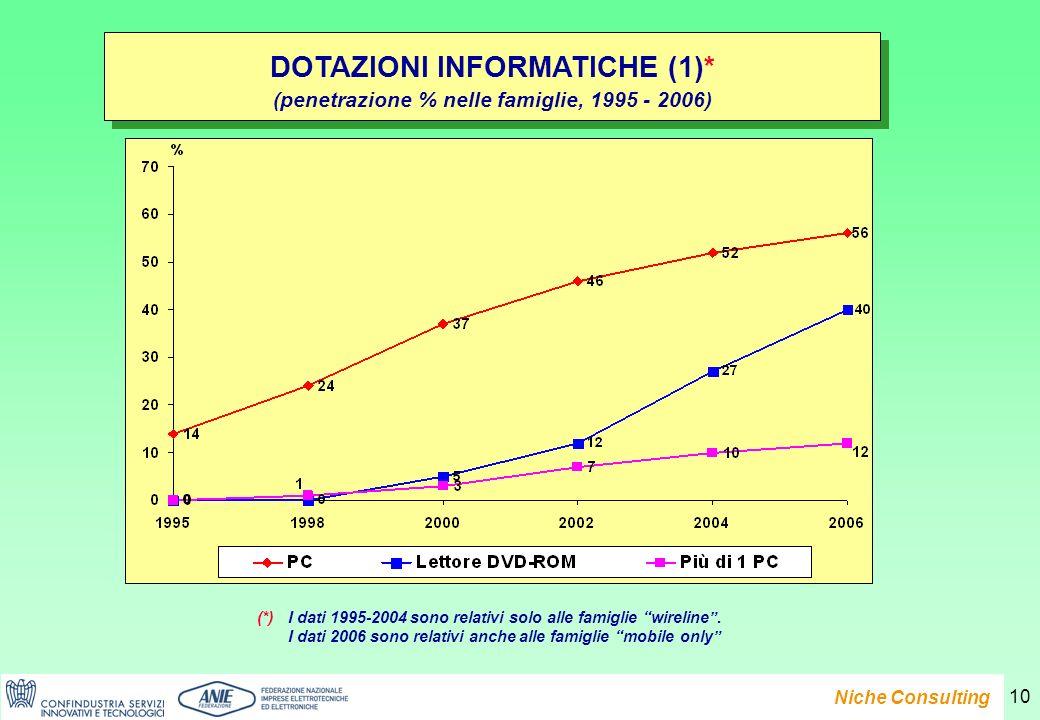Presentazione del Rapporto e-Family 2007 Niche Consulting 10 DOTAZIONI INFORMATICHE (1)* (penetrazione % nelle famiglie, 1995 - 2006) DOTAZIONI INFORMATICHE (1)* (penetrazione % nelle famiglie, 1995 - 2006) (*)I dati 1995-2004 sono relativi solo alle famiglie wireline.