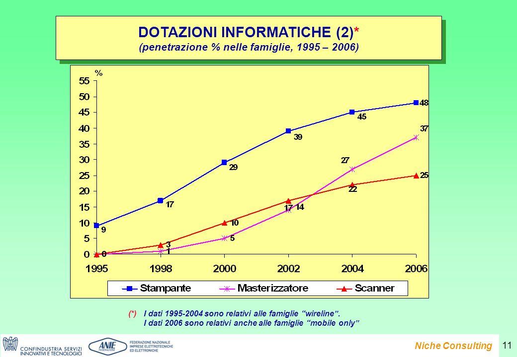 Presentazione del Rapporto e-Family 2007 Niche Consulting 11 DOTAZIONI INFORMATICHE (2)* (penetrazione % nelle famiglie, 1995 – 2006) DOTAZIONI INFORMATICHE (2)* (penetrazione % nelle famiglie, 1995 – 2006) (*)I dati 1995-2004 sono relativi alle famiglie wireline.