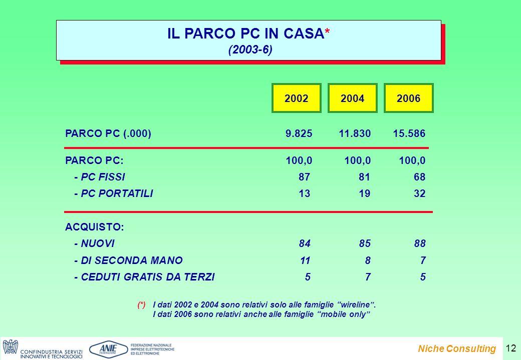 Presentazione del Rapporto e-Family 2007 Niche Consulting 12 PARCO PC (.000)9.82511.83015.586 PARCO PC:100,0100,0100,0 - PC FISSI878168 - PC PORTATILI131932 ACQUISTO: - NUOVI848588 - DI SECONDA MANO1187 - CEDUTI GRATIS DA TERZI575 IL PARCO PC IN CASA* (2003-6) IL PARCO PC IN CASA* (2003-6) 200220042006 (*)I dati 2002 e 2004 sono relativi solo alle famiglie wireline.