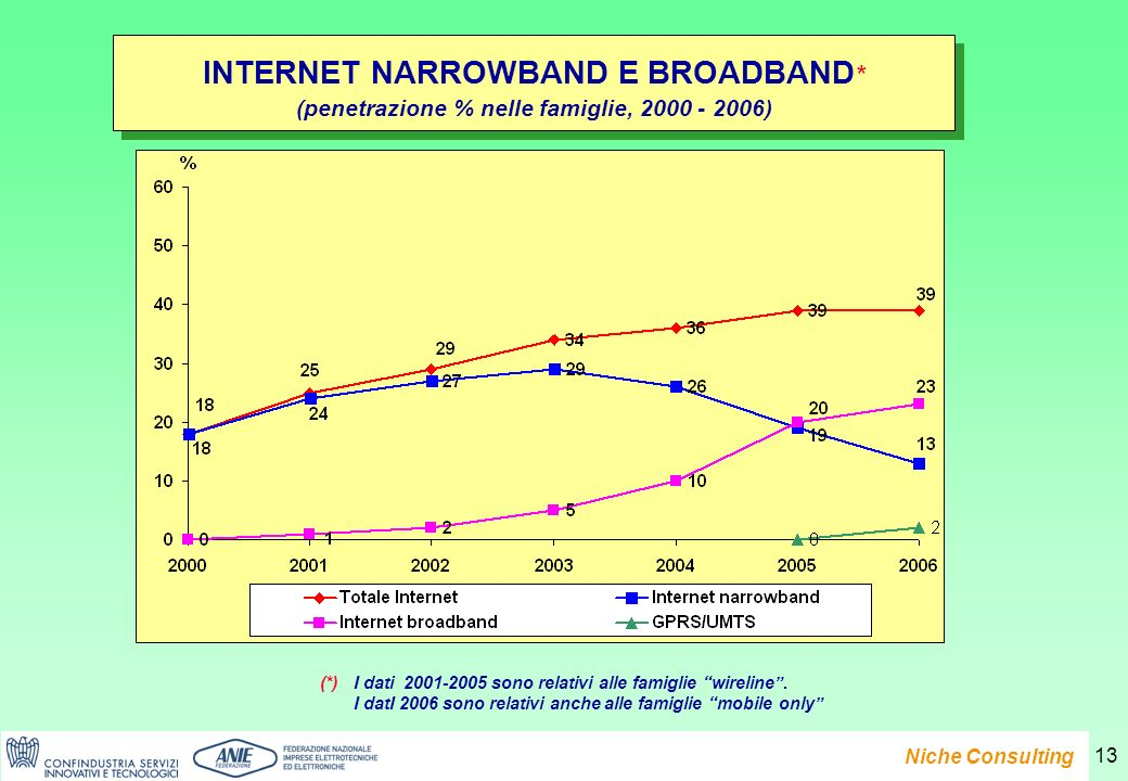 Presentazione del Rapporto e-Family 2007 Niche Consulting 13 INTERNET NARROWBAND E BROADBAND * (penetrazione % nelle famiglie, 2000 - 2006) INTERNET NARROWBAND E BROADBAND * (penetrazione % nelle famiglie, 2000 - 2006) (*)I dati 2001-2005 sono relativi alle famiglie wireline.