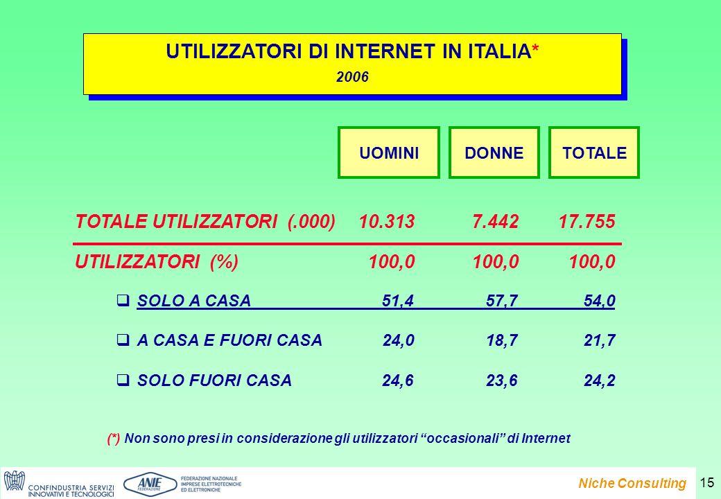 Presentazione del Rapporto e-Family 2007 Niche Consulting 15 UTILIZZATORI DI INTERNET IN ITALIA* 2006 UTILIZZATORI DI INTERNET IN ITALIA* 2006 TOTALE UTILIZZATORI (.000)10.3137.44217.755 UTILIZZATORI (%)100,0100,0100,0 SOLO A CASA 51,457,7 54,0 A CASA E FUORI CASA 24,018,721,7 SOLO FUORI CASA24,623,624,2 UOMINIDONNETOTALE (*) Non sono presi in considerazione gli utilizzatori occasionali di Internet