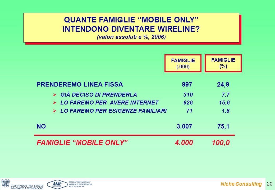 Presentazione del Rapporto e-Family 2007 Niche Consulting 20 QUANTE FAMIGLIE MOBILE ONLY INTENDONO DIVENTARE WIRELINE.