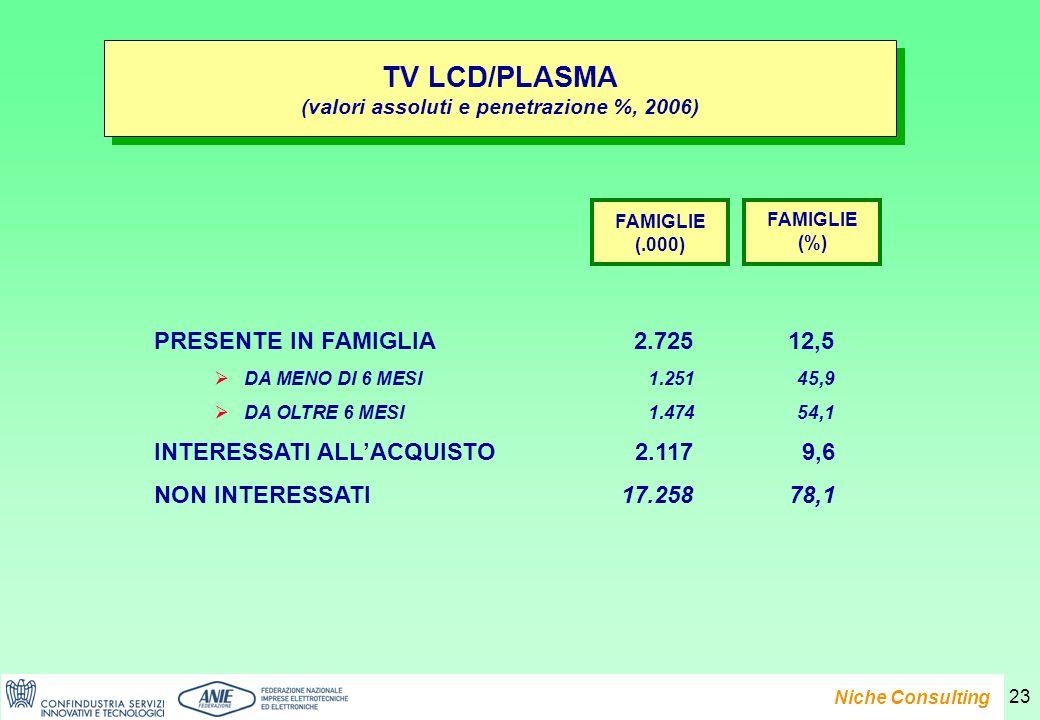 Presentazione del Rapporto e-Family 2007 Niche Consulting 23 TV LCD/PLASMA (valori assoluti e penetrazione %, 2006) TV LCD/PLASMA (valori assoluti e penetrazione %, 2006) PRESENTE IN FAMIGLIA2.72512,5 DA MENO DI 6 MESI1.25145,9 DA OLTRE 6 MESI1.47454,1 INTERESSATI ALLACQUISTO2.1179,6 NON INTERESSATI17.25878,1 FAMIGLIE (.000) FAMIGLIE (%)
