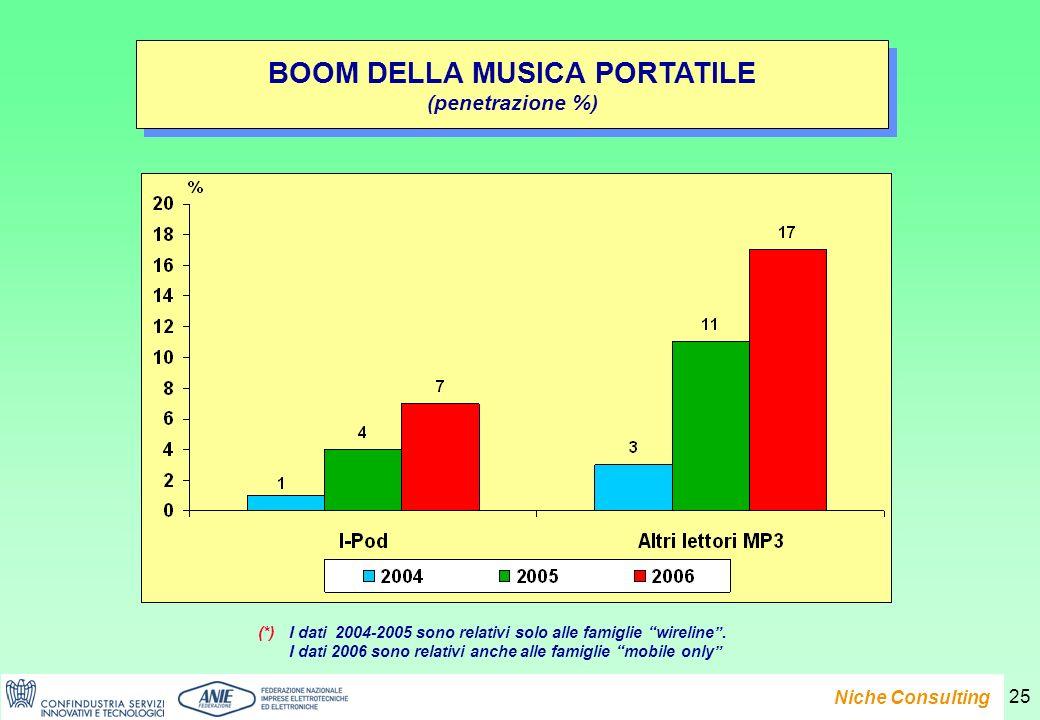 Presentazione del Rapporto e-Family 2007 Niche Consulting 25 BOOM DELLA MUSICA PORTATILE (penetrazione %) BOOM DELLA MUSICA PORTATILE (penetrazione %) (*)I dati 2004-2005 sono relativi solo alle famiglie wireline.