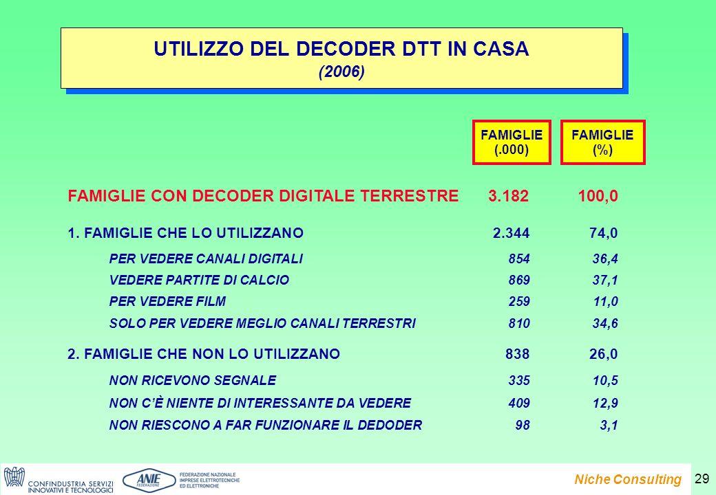 Presentazione del Rapporto e-Family 2007 Niche Consulting 29 UTILIZZO DEL DECODER DTT IN CASA (2006) UTILIZZO DEL DECODER DTT IN CASA (2006) FAMIGLIE (.000) FAMIGLIE CON DECODER DIGITALE TERRESTRE3.182100,0 1.