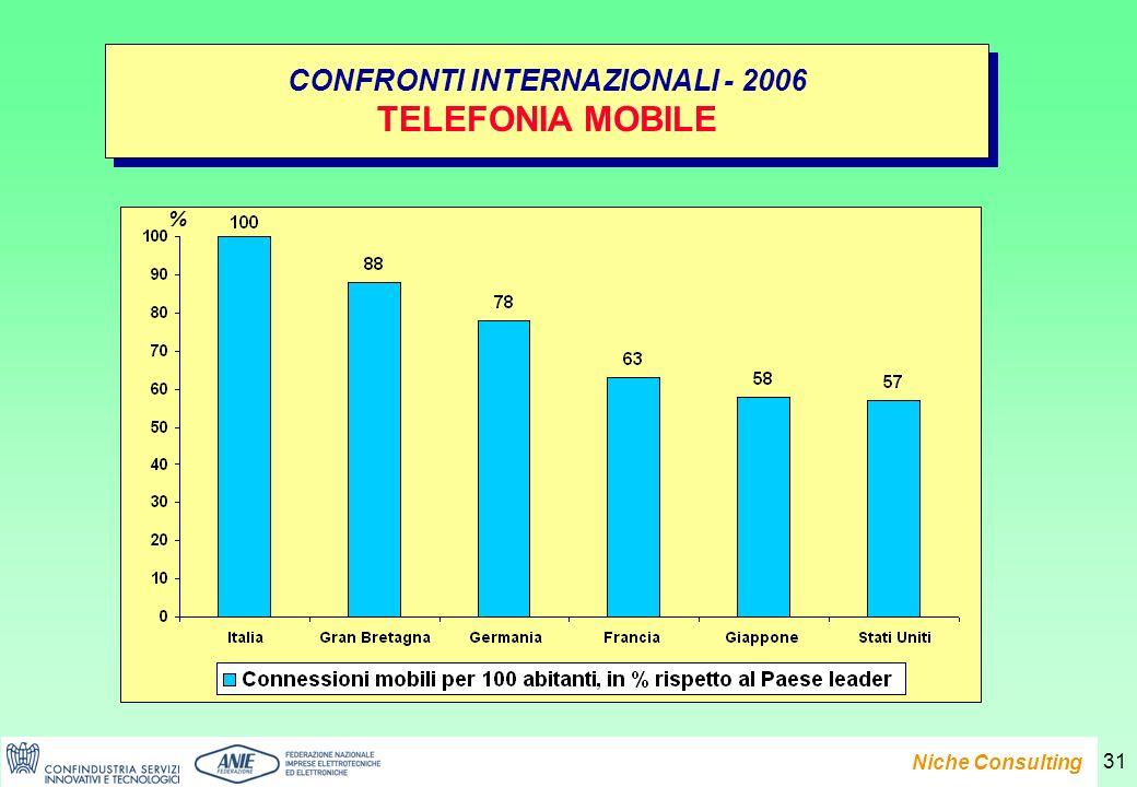Presentazione del Rapporto e-Family 2007 Niche Consulting 31 CONFRONTI INTERNAZIONALI - 2006 TELEFONIA MOBILE CONFRONTI INTERNAZIONALI - 2006 TELEFONIA MOBILE %