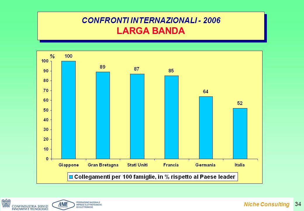 Presentazione del Rapporto e-Family 2007 Niche Consulting 34 CONFRONTI INTERNAZIONALI - 2006 LARGA BANDA CONFRONTI INTERNAZIONALI - 2006 LARGA BANDA %