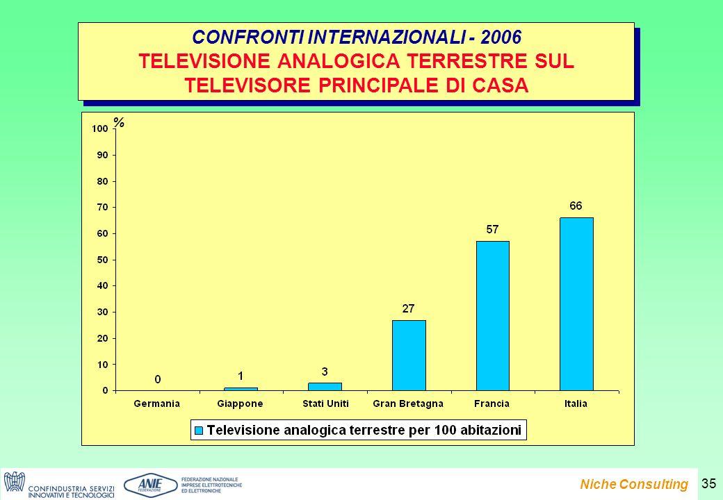Presentazione del Rapporto e-Family 2007 Niche Consulting 35 CONFRONTI INTERNAZIONALI - 2006 TELEVISIONE ANALOGICA TERRESTRE SUL TELEVISORE PRINCIPALE DI CASA CONFRONTI INTERNAZIONALI - 2006 TELEVISIONE ANALOGICA TERRESTRE SUL TELEVISORE PRINCIPALE DI CASA %